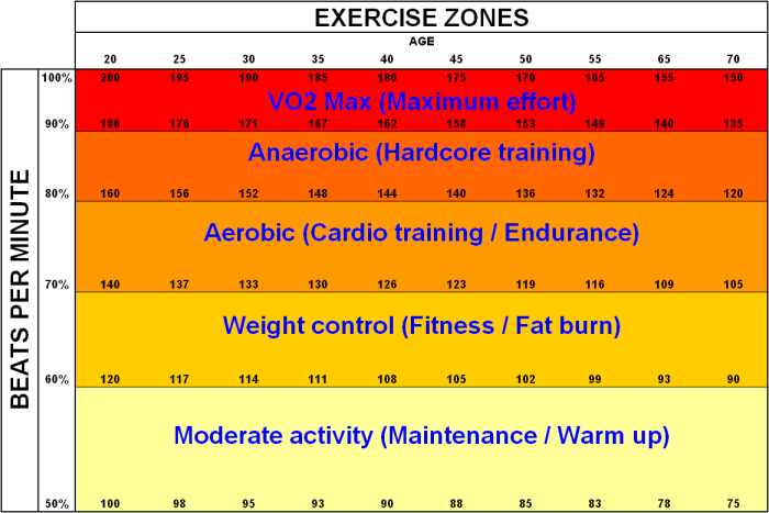 Using heart rate to control exercise