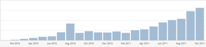 Monthly loneswimmer.com views