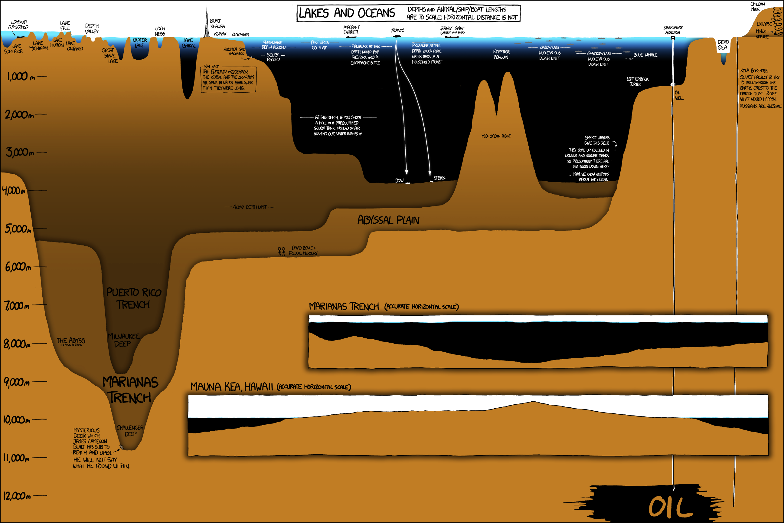 Ocean Lake Depth Maps To Scale LoneSwimmer - Ocean maps with depths