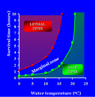 Survival Time and Water Temperature
