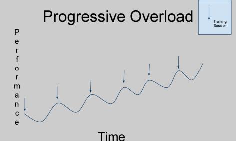 Progressive-Overload