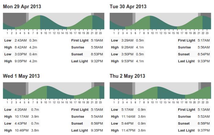 tide graph 2