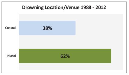 Irish drowing locations