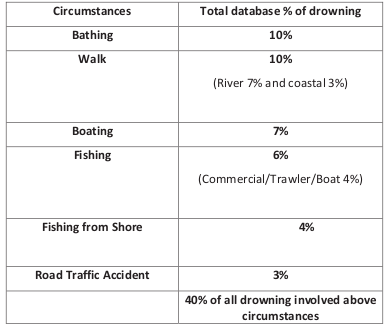 Irish drowning circumstances