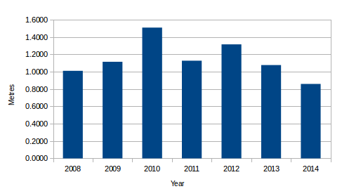 Yearly swimming metres totals chart 2008 to 2014