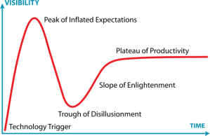 An illustration of the Gartner Analysis Hype Cycle data pattern graph