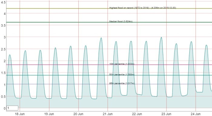 Graph to show river Suir tide changes over a 5 day spring tide period